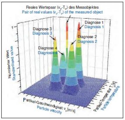 Möglichkeiten der Validierung von Partikelgeschwindigkeits-Messungen am Beispielvon HVOF-Prozessen