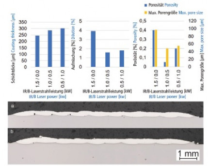 Leistungsvermögen blauer Laser für das Laserstrahlbeschichten von Edelmetallen