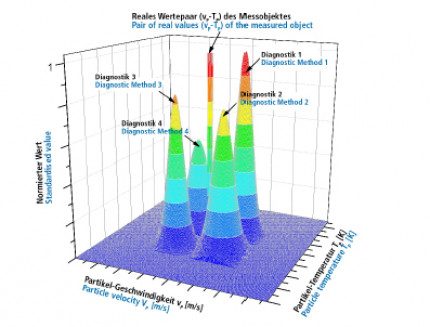 Validierung der Geschwindigkeits-Temperatur-Partikel-Messungen an Plasma-, Lichtbogendraht- und HVOF-basierten Prozessen – Statusbericht
